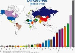 Untapped Oil Reserves